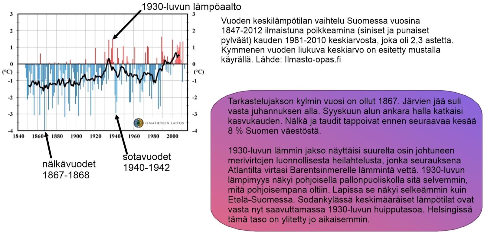 Suomen Keskilämpötila