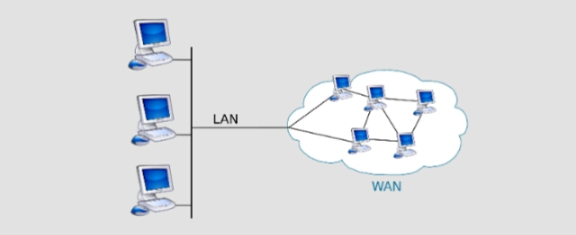 नेटवर्क क्या है ? (What is Network in Hindi), What is WAN, shoutuse