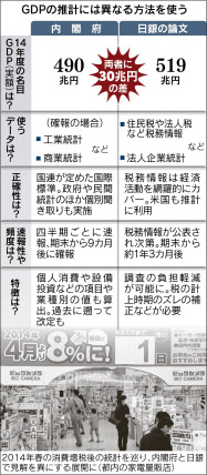 GDP 統計 日銀 内閣府 ズレ 誤差