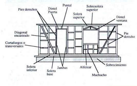 Aprender a ser constructor sistemas constructivos en madera for Partes del techo de una casa