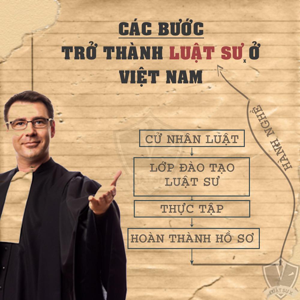Các bước  để trở thành luật sư ở Việt Nam 1
