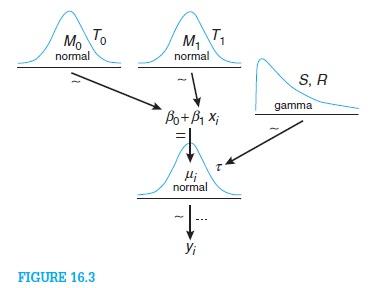 Bayesian tutorial data a analysis pdf