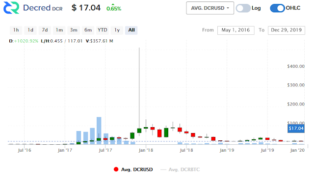 Decred price chart