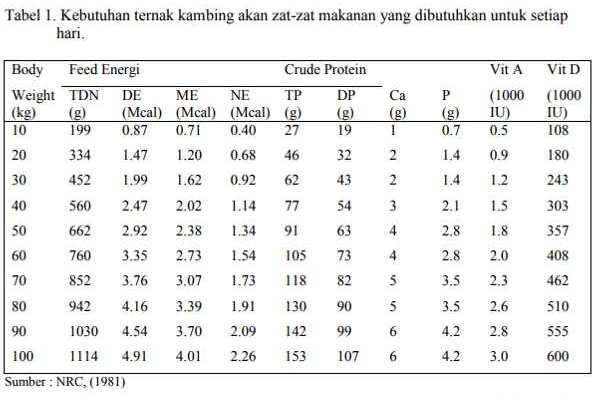 Tabel Kebutuhan Ternak Setiap Fase Dan Jenis Spesies Fix