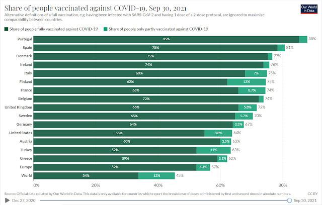 Ποσοστά εμβολιασμού ανά χώρα