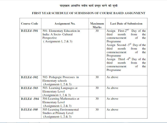 nios deled submission last dates