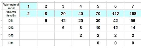 Números y hoja de cálculo: Números figurados e interpolación polinómica