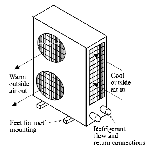 Air Conditioning: Local Comfort Cooling Systems (Split Air