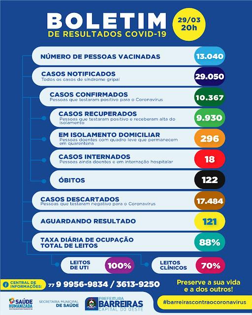 Passa de 13 mil o número de pessoas vacinadas em Barreiras.Veja os números