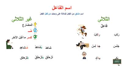 درس اسم الفاعل و اسم المفعول / المستويان الخامس و السادس