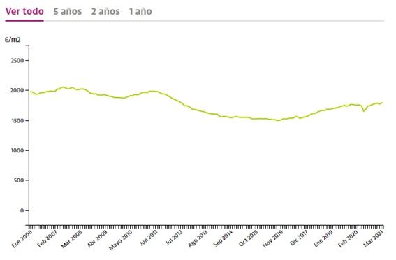 Inflación precio pisos