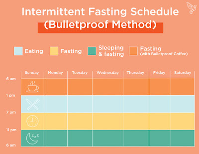 Doing Intermittent Fasting the Right Way