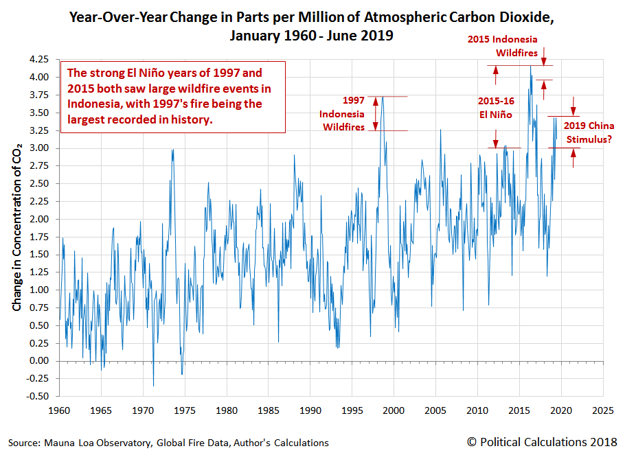 Year-Over-Year Change in Parts per Million of Atmospheric Carbon Dioxide, January 1960 - June 2019