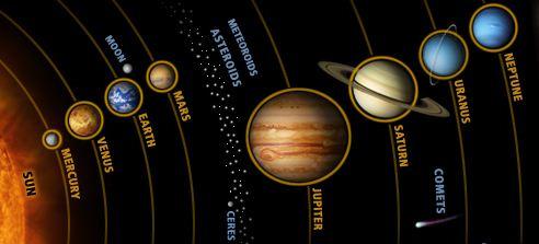 Susunan dan Urutan Nama-nama Planet Anggota Tata Surya