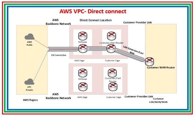 Amazon AWS: VPC Flow Logs & Global accelerator