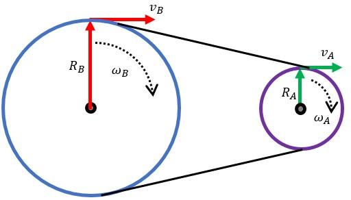 Hubungan Roda-Roda yang Dihubungkan dengan Rantai atau Tali