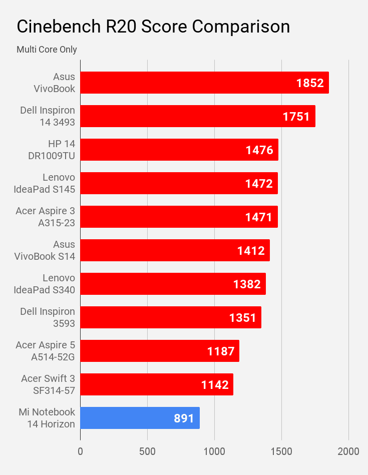 Mi Notebook 14 Horizon Cinebench R20 multi core score comparison with other laptops under Rs 60,000 price.