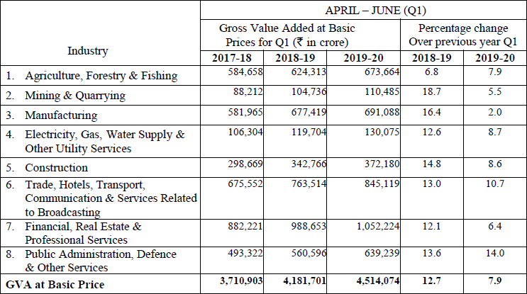 QUARTERLY ESTIMATE OF GVA AT BASIC PRICES IN Q1 (APRIL - JUNE) OF 2019-20