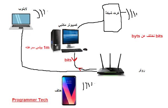 مكتبة socket library المهمة بمجال Networking في البايثون الدرس |18|
