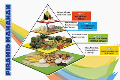 Nutrisi, Pemakanan seimbang, diet seimbang, kelas-kelas makanan, piramid makanan,