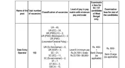 Data Entry Operator Jobs in West Bengal Govt