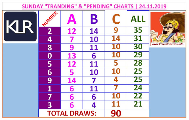 Kerala Lottery Winning Number Trending and Pending  chart  of 90 days on 24.11.2019