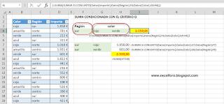 Suma condicionada en Excel empleando el criterio O.