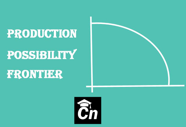 Production Possibility Frontier/Curve with a graph, Careerneeti,Green background