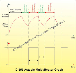 IC555 Astable Multivibrator Graph