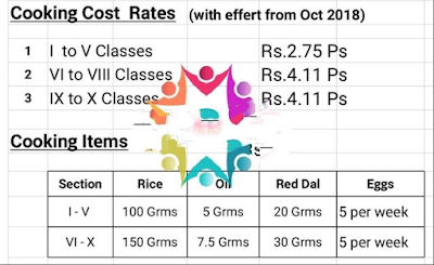 Procurement and supply of Red Gram Dal to the schools under MDM scheme through e-procurement process _ work allotment to selected bidders- Guidelines for implementation, Supply Dal 20 grams per PS child and 30 grams for HS Childs,Rs.1.38 PS and Rs.2.07 per HS are Deducted from Cooking Agencies,Rc.222