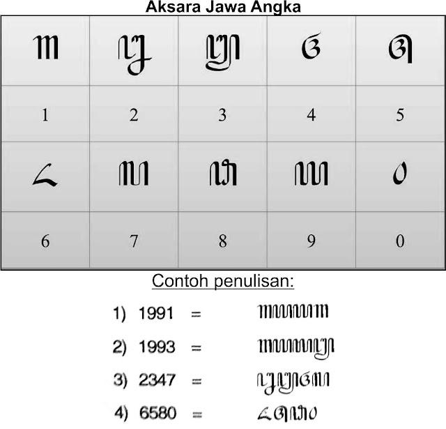 aksara-jawa-angka