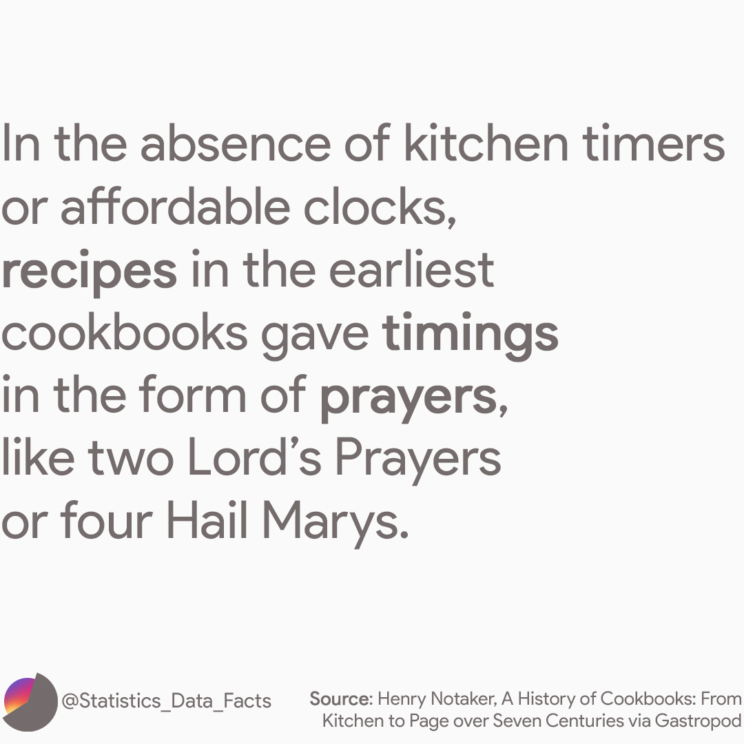 In the absence of kitchen timers or affordable clocks, recipes in the earliest cookbooks gave timings in the form of prayers, like two Lord's Prayers or four Hail Marys