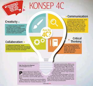 Contoh Penerapan 4C Dalam Pembelajaran Kurikulum 2013