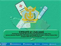 UPDATE 7 JULI 2020 : Data Rumah Sakit dan Klinik Terkoneksi Data Rapid Test dan PCR dengan KKP Kelas I Denpasar