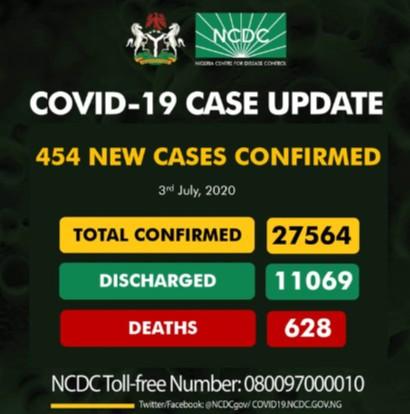 Nigeria Recorded 454 New Cases Of Covid 19