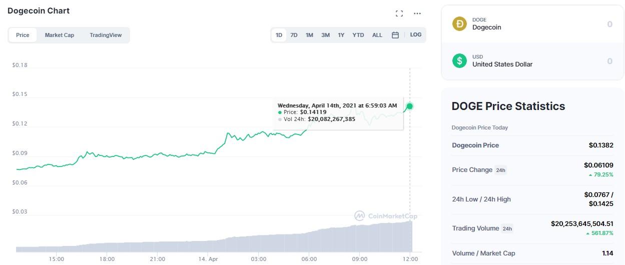 Dogecoin-coinmarketcap-precio