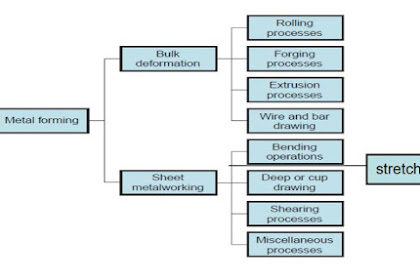 Klasifikasi dan Jenis Proses Pembentukan Logam (Metal Forming)