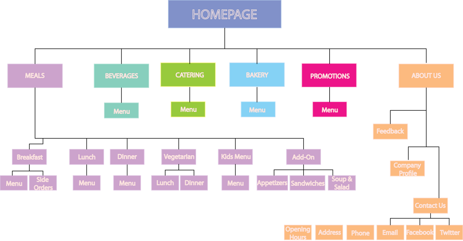 website wireframe diagram example shear moment cantilever beam e commerce revamp site and