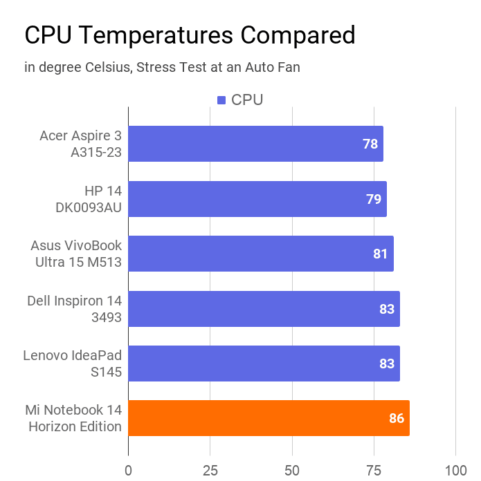 The chart on Mi Notebook 14 Horizon's CPU temperature during stress test at an auto fan compared with other laptops of same price. In this comparison, this notebook has secured the last position.