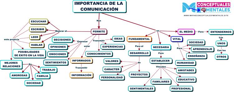 nuevo Mapa conceptual importancia de la comunicación 2021