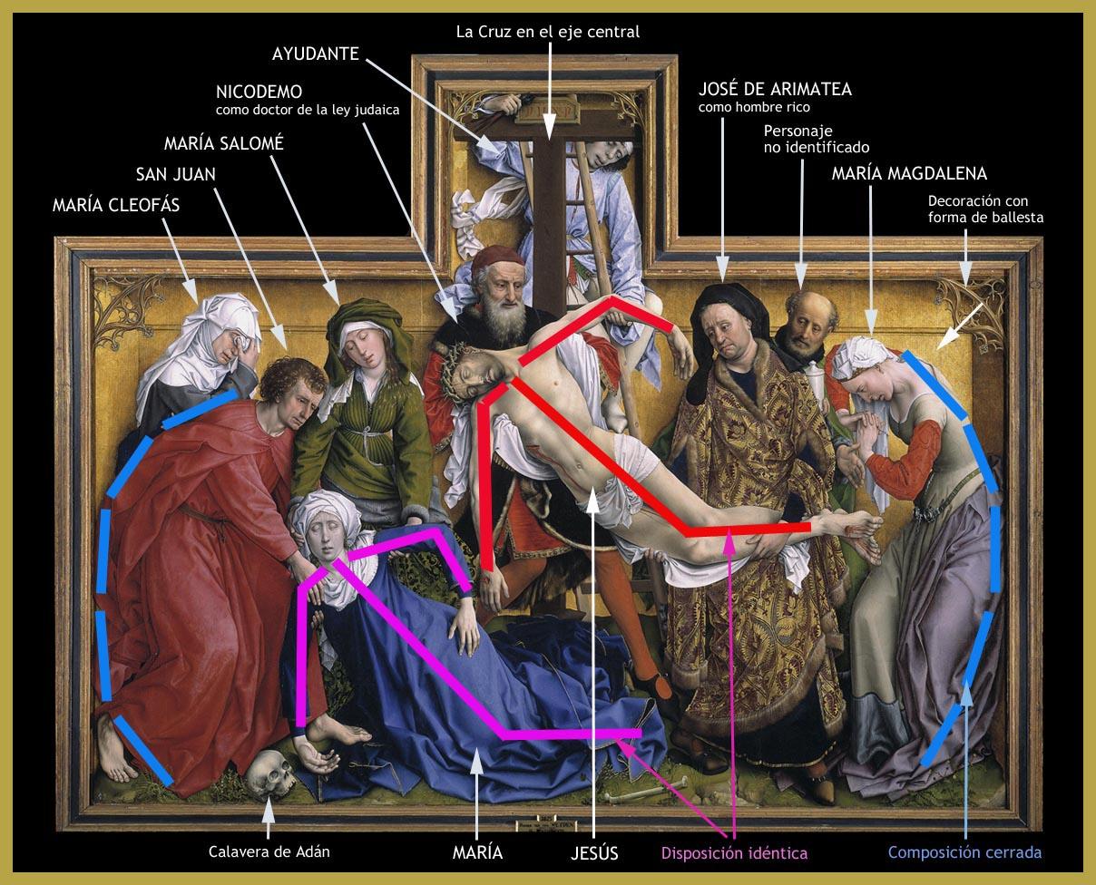 Los Diez Hilos De Aracne Descendimiento De La Cruz