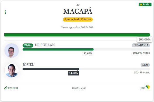 Dr. Furlan é eleito prefeito de Macapá