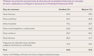 Derechos de propiedad en España, brecha de genéro