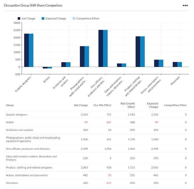 creative arts occupation data