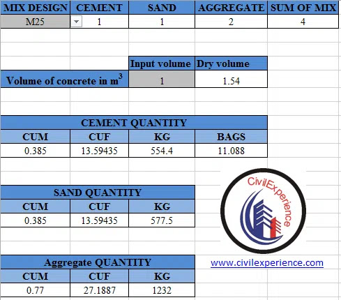How to take out quantity of concrete for 1 cubic meter? | Concrete Quantity Calculation