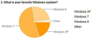 Briefly Difference between Window 7 and Window 8