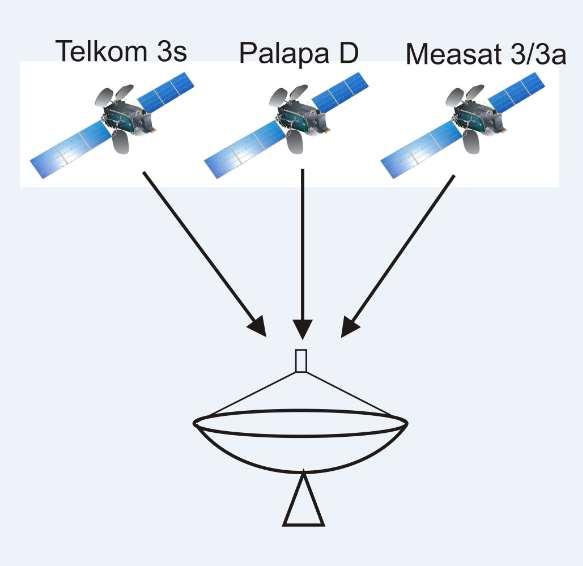 Gabungkan Palapa Telkom 3s Measat 3/3A Dalam 1 Dish