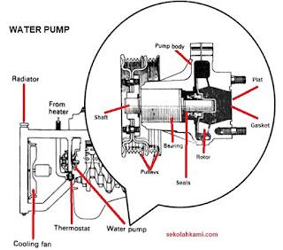 konstruksi water pump