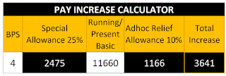 SPECIAL ALLOWANCE 2021 AND 10% ADHOC RELIEF ALLOWANCE