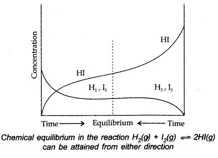 ionic equilibrium notes pdf